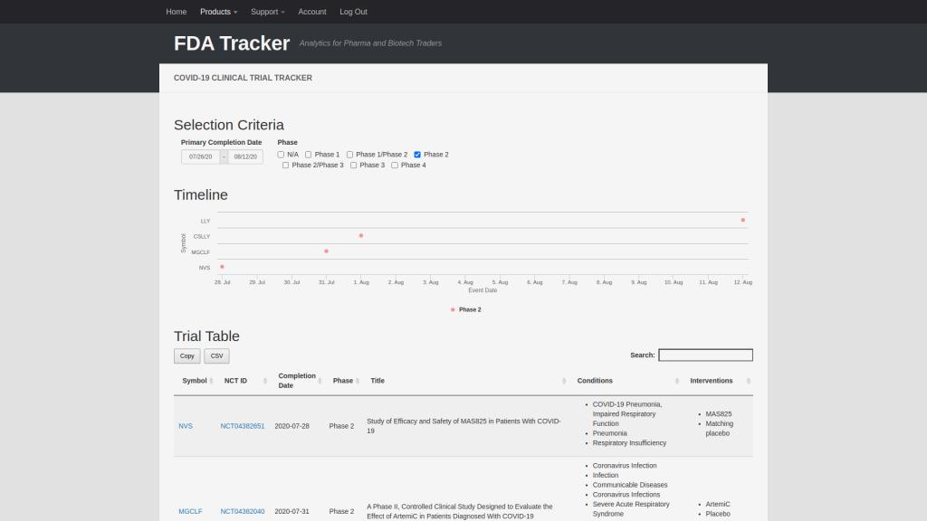 Pdufa Calendar 2022.Fda Calendar Fda Tracker